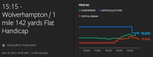 Smarkets live charts - Wolverhampton Race