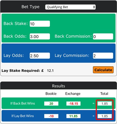 Calculating qualifying bets with The Sure Bettor