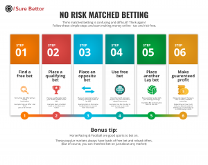 No risk matched betting - 6 simple steps to succeed at matched betting.