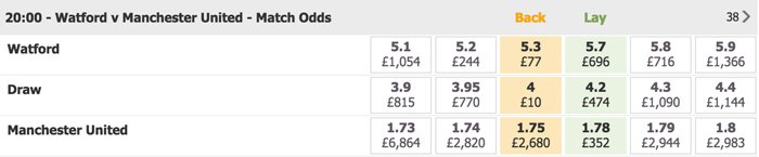 Betdaq odds comparison