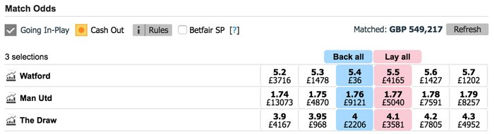odds betfair match