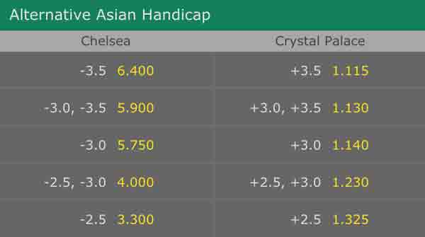 Betting with bet365