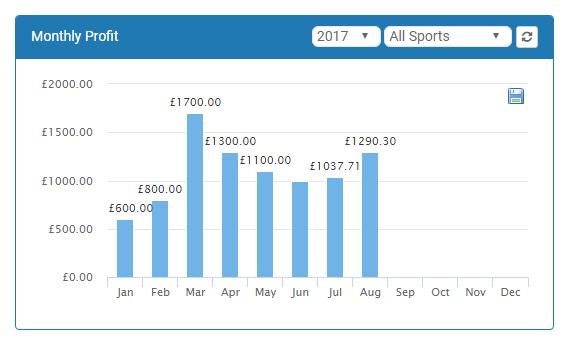 OddsMonkey profit tracker tool