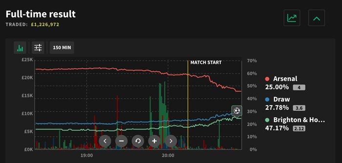 Smarkets betting graphs