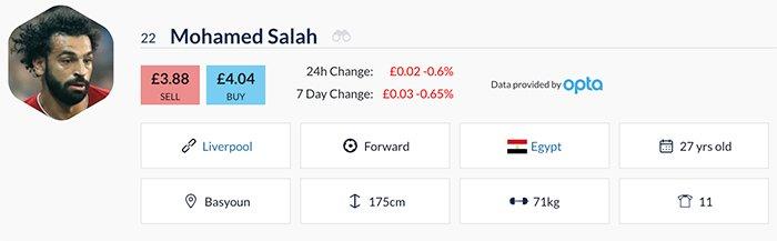 Mohamed Salah Football Index